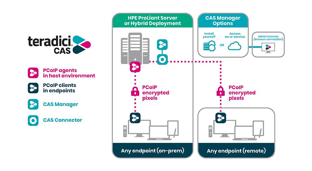 CAS-HPE-Diagram-1000px