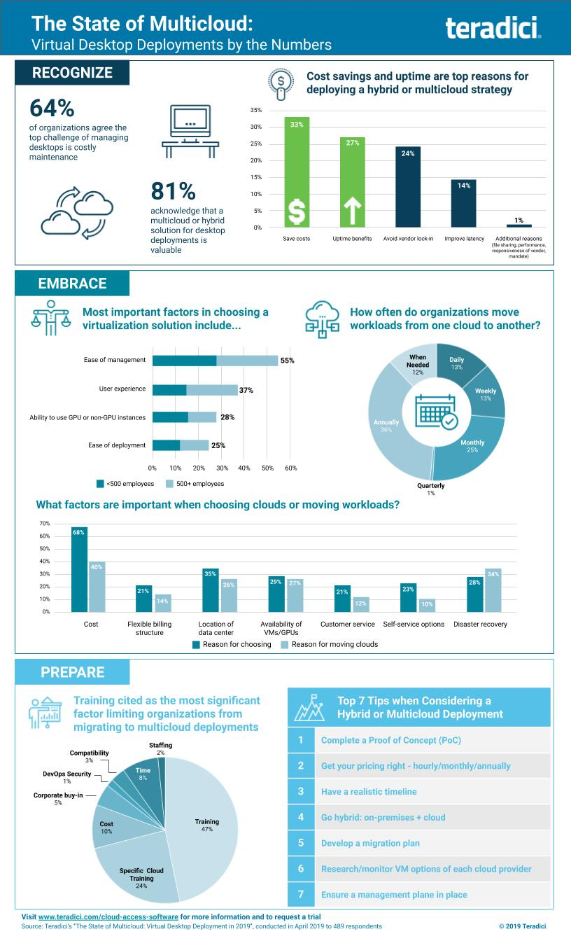 Teradici Multicloud Survey Infographic