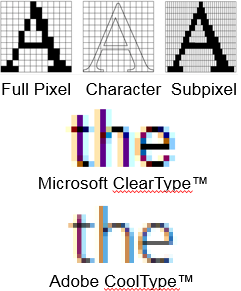 Adobe & Microsoft optimize text using RGB subpixel technologies