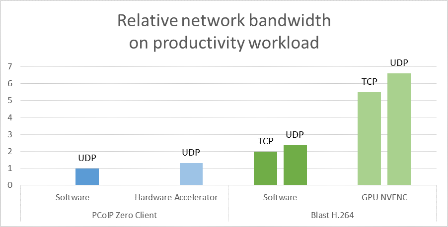 network_bandwidth_on_productivity_workload.png