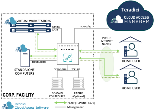 Cloud Access Software WFH Architecture at a Glance