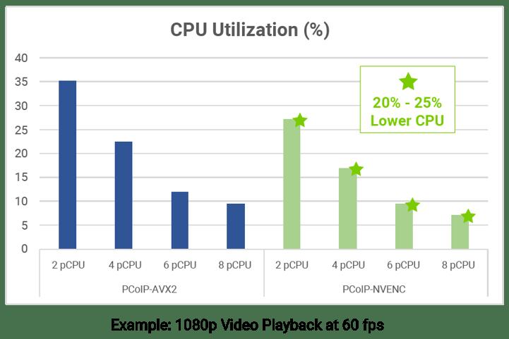 pcoip-ultra-cpu-utilization_updated
