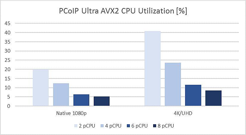 ultra-avx2-cpu-utilization1