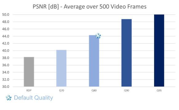 PCoIP Ultra Technical Series Part 7: Setting New Boundaries for Image Quality